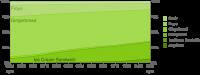 Android Platform Historical Data 12-2012