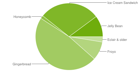 Android Platform Stats: Half of Android devices on stale software, more than a third on newer versions