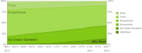 Android Platform Historical Data 2-2013
