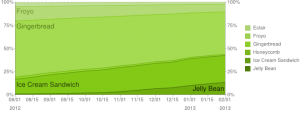 Android Platform Historical Data 2-2013