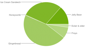 Android Platform Versions 2-2013