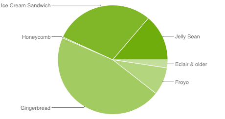 Android Platform Stats: stagnant, but slight nudges towards newer versions of Android