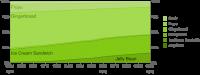 Android Platform Historical Data 3-2013