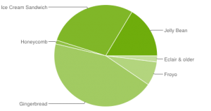 Android Platform Versions 3-2013