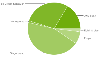 Android Platform Stats: newer Jelly Bean & Ice Cream Sandwich now account for nearly half of Android