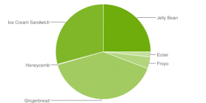 Android Platform Versions 4-2013