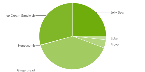 Android Platform Stats: 9 months & newer Jelly Bean only accounts for 25% of Android devices
