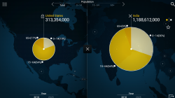 Urban World - 2010 US vs India Population