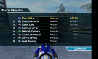 Riptide GP2 - Race results