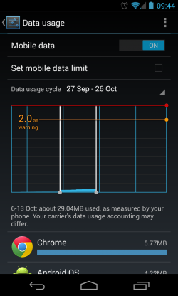 Set Data Mobile Limit for Android