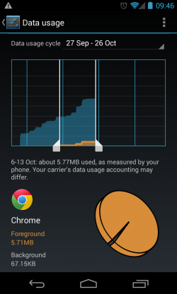 Data Usage by App
