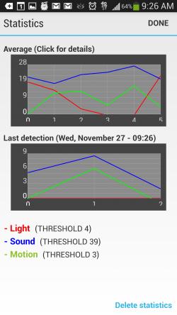 6th Sense Alarm Clock - Graphs