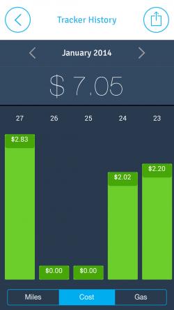 EasyBiz Pro Route Logger - Chart Cost Per Day