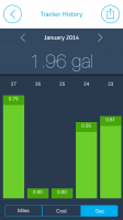 EasyBiz Pro Route Logger - Chart Gallons per Day