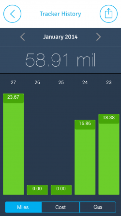 EasyBiz Pro Route Logger - Chart Miles per Day