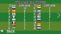 World Foosball Cup 2014 - Team Ratings