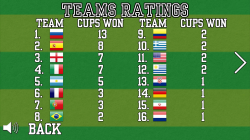 World Foosball Cup 2014 - Team Ratings
