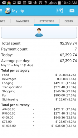 Travel Money - Statistics
