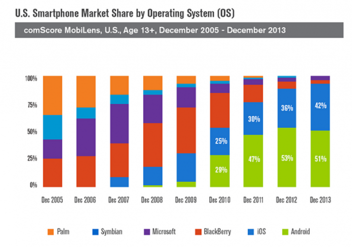 U.S. Smartphone Market Share by Operating System (OS)