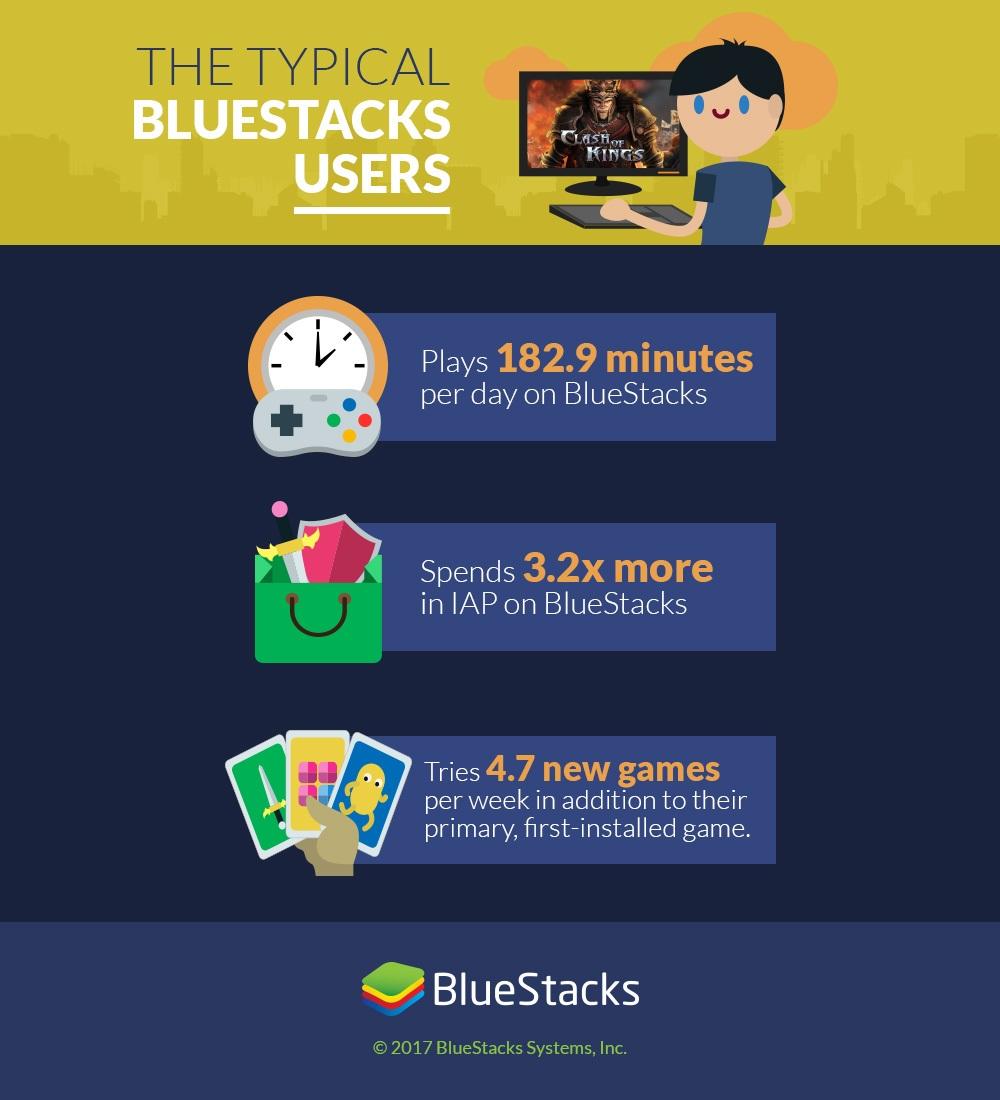 Typical-BlueStacks-user