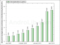 AndroLib Apps by Month (April)