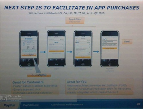 PayPal In-App Purchasing