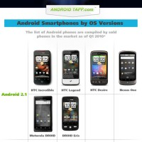 Android Smartphones by OS Versions Snippet
