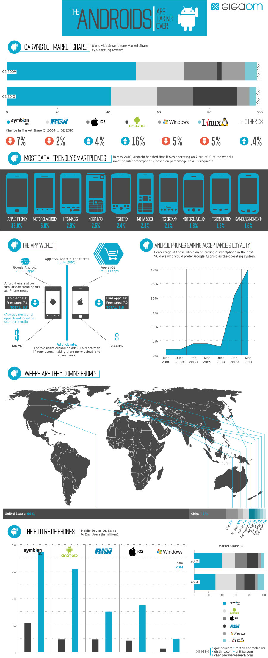 Android Is Taking Over Smartphones (Infographic)