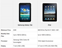 Verizon Customers: Samsung Galaxy Tab or iPad?