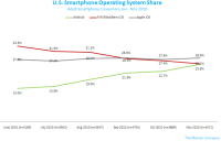 US Smartphone Operating System Share