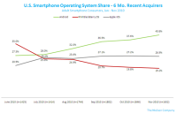 US Smartphone Operating System Share 6 Month Recent Acquirers
