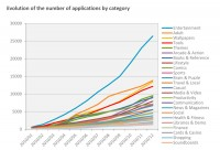 Evolution of the Number of Android Applications by Category