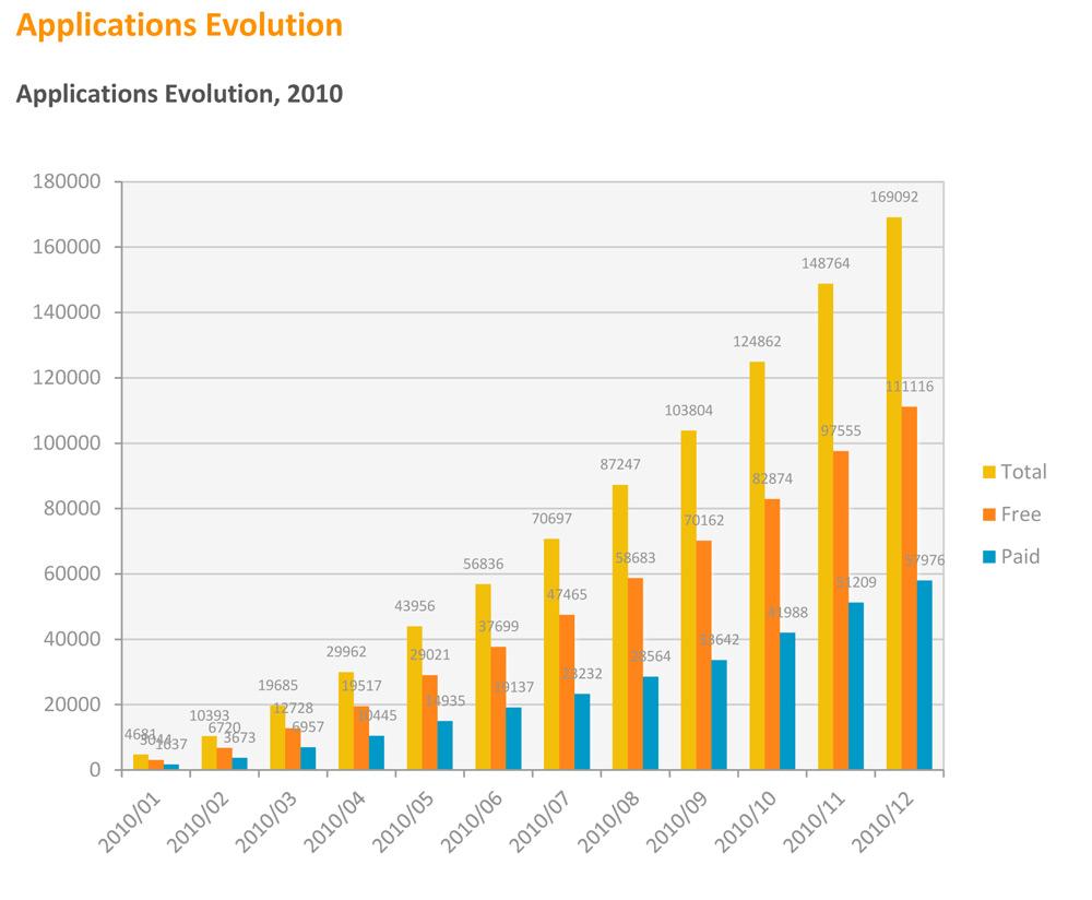 Mobile Application Evolution in 2010