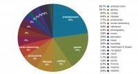 Most Popular iOS Categories