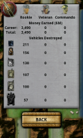Armored II Tower Defense Career Stats