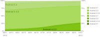 Android Platform Historical Data 10-2012