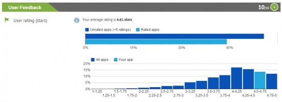 Apptimizer User Feedback and Ratings