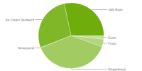 Android Platform Versions 5-2013