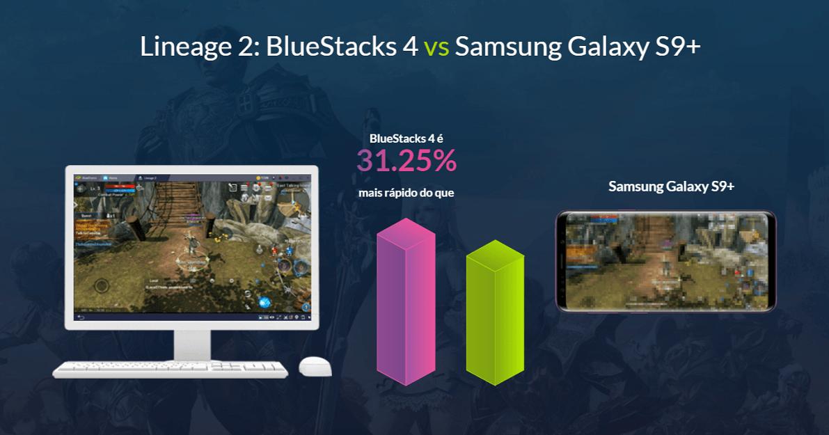 Novo BlueStacks 4: 6x mais rápido que qualquer smartphone!