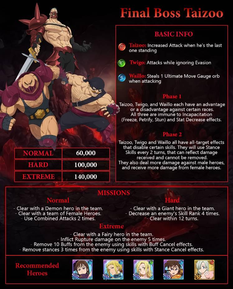 Final Boss Taizoo Guide- The Seven Deadly Sins: Grand Cross