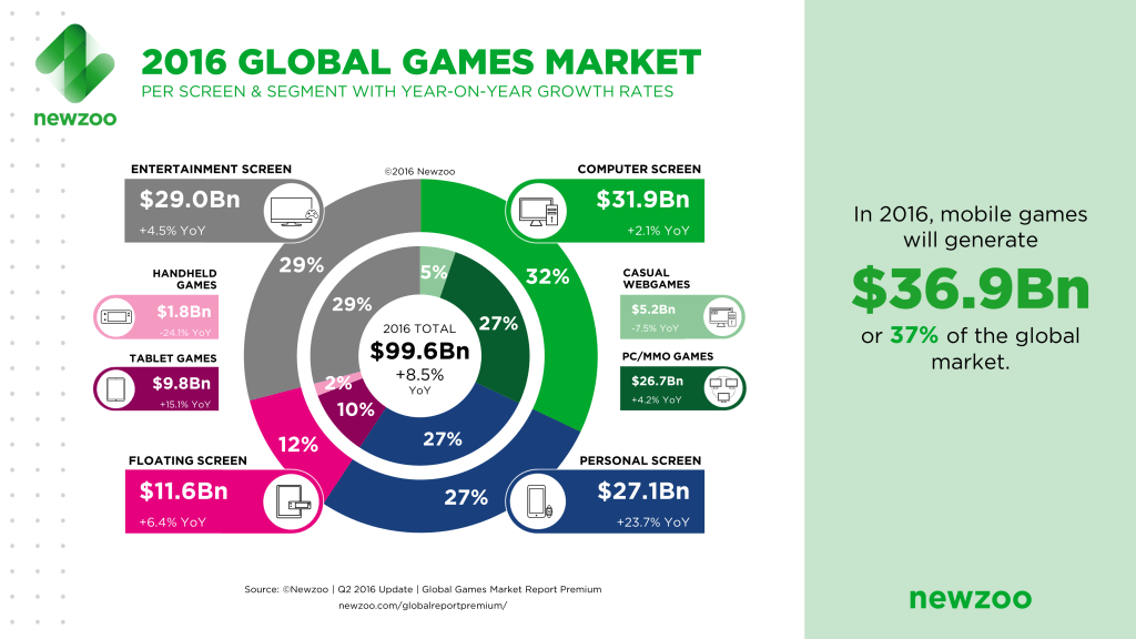 Newzoo 2016 Global Games Market Per Segment Screen