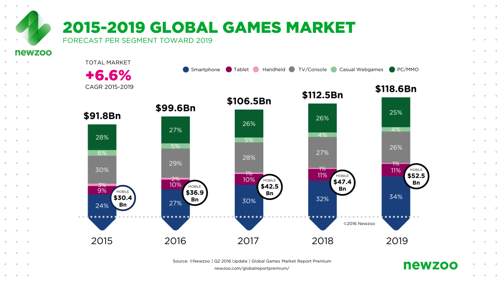 Newzoo Global Games Market Revenue Growth 2015-2019
