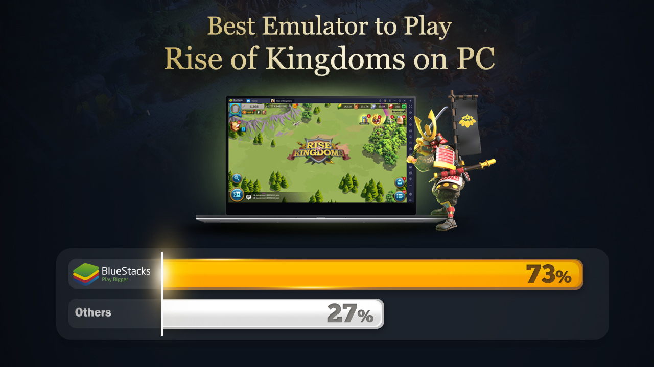 Users Vote BlueStacks as the Best Emulator for Playing Rise of Kingdoms on PC