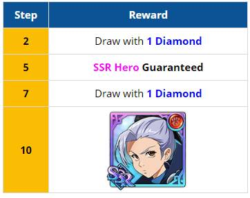 The Seven Deadly Sins: Grand Cross – Four New Heroes Now Available