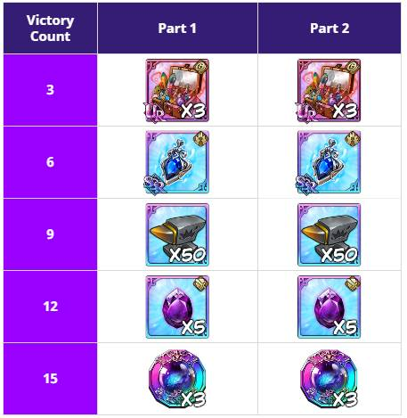 Seven Deadly Sins: Grand Cross – Mage Pacifier, Executioner Zeldris and More in Holy War Festival