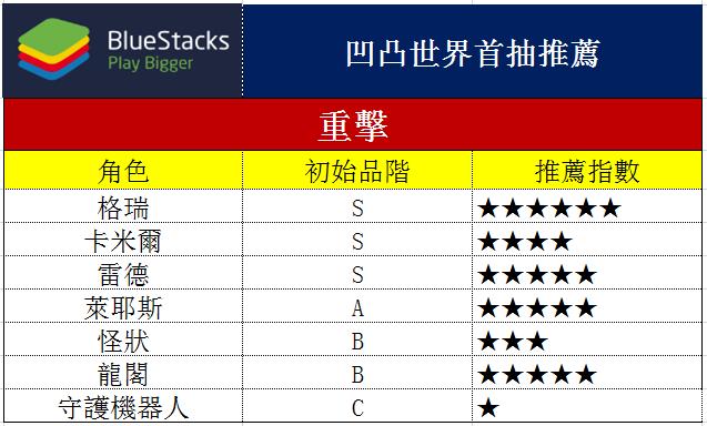 使用BlueStacks在PC上遊玩速戰策略SRPG遊戲《凹凸世界》