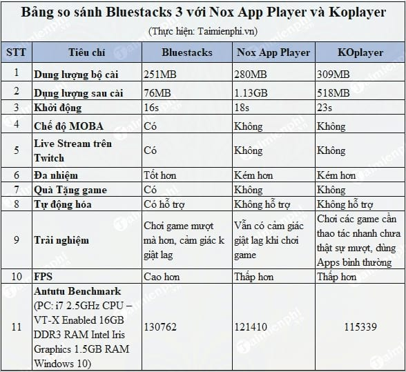 so-sanh-bluestacks-3-so-voi-nox-va-koplayer